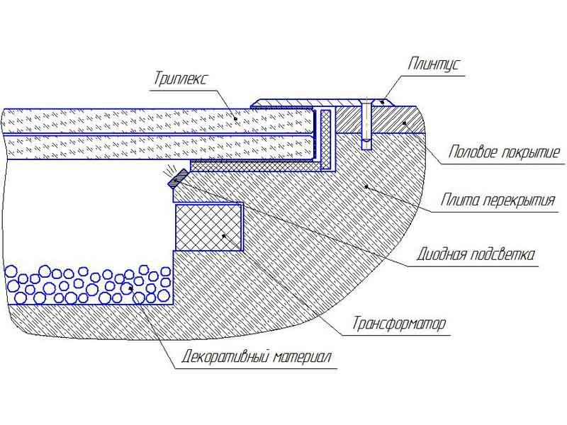 Стеклянный пол схема
